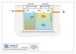 Separatore di grassi in calcestruzzo GREASE ST, pretrattamento per acque grigie domestiche con trappola per i fanghi e zona di stoccaggio grassi. Sezione modello.