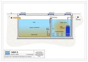 Impianto a membrane MBR S trattamento biologico per acque domestiche e industriali. Sezione modello.