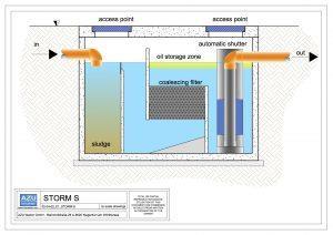 Separatore per liquidi leggeri STORM S trattamento acque meteoriche di dilavamento. Sezione modello.