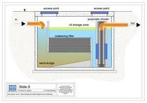 Oil Removal System SLIDE S rainwater runoff treatment. Section