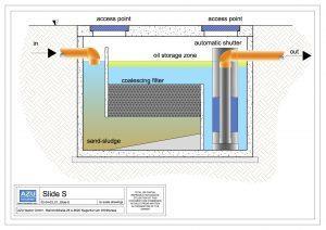 Deoliatore SLIDE S trattamento acque piovane di dilavamento. Sezione modello.
