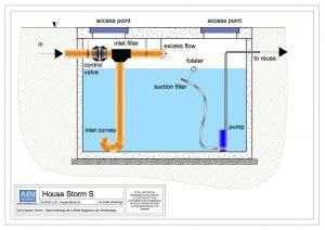 Rainwater Harvesting HOUSE STROM recycling plant for no potable use. Section.