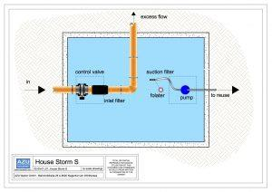 Rainwater Harvesting HOUSE STROM recycling plant for no potable use. Plan.