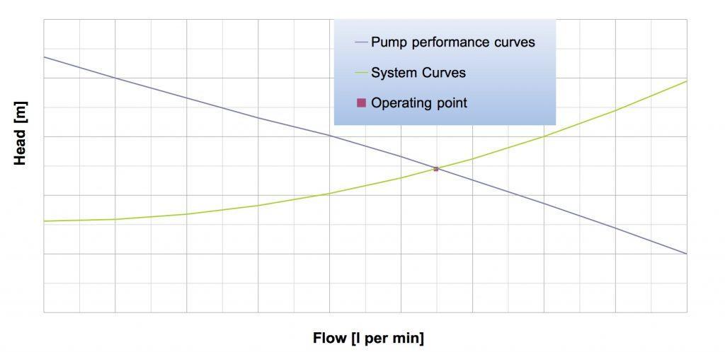 Calcolo punto di funzionamento pompa