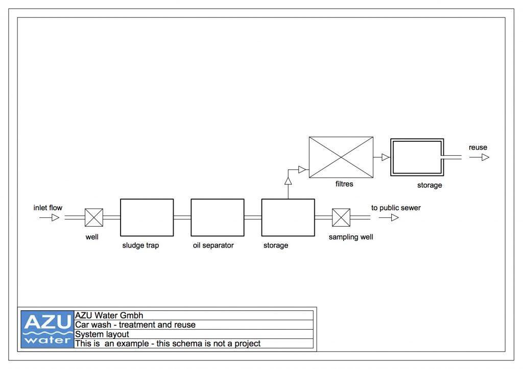 Trattamento reflui autolavaggio schema impianto norma UNI EN 858-1 UNI EN 858-2