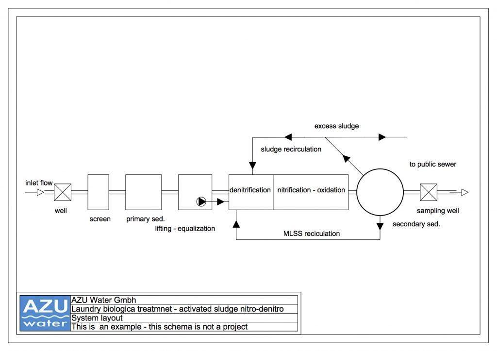 Trattamento reflui lavanderia nitrificazione denitrificazione rimozione azoto