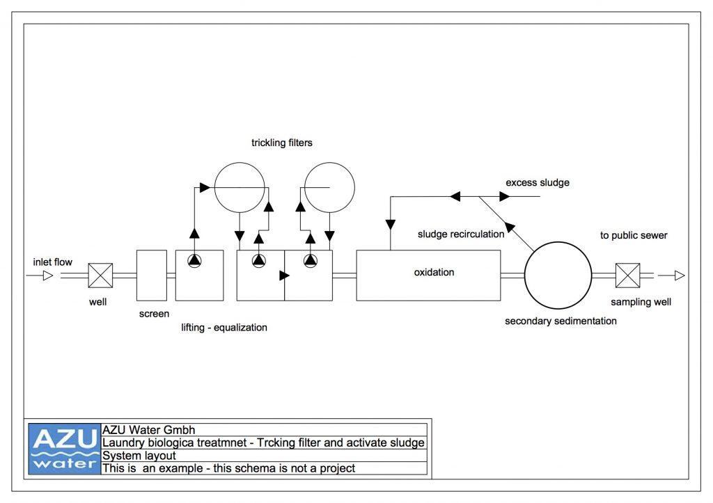 Trattamento reflui lavanderia schema impianto filtri percolatori fanghi attivi