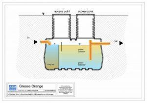 Degrassatore GREASE ORANGE, pretrattamento per acque grigie domestiche con trappola per i fanghi e zona di stoccaggio grassi. Sezione modello.