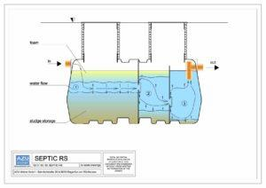 Polyethylene three chamber SEPTIC tank RS. Vertical section with flow direction.