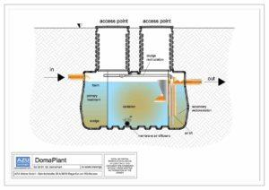 Impianto a fanghi attivi DomaPlant piccolo sistema di trattamento reflui domestici. Sezione modello.Impianto a fanghi attivi DomaPlant piccolo sistema di trattamento reflui domestici. Sezione modello.
