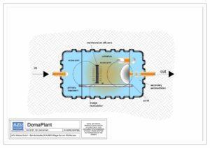 Impianto a fanghi attivi DomaPlant piccolo sistema di trattamento reflui domestici. Pianta modello.