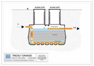 Filtro percolatore anaerobico TRICKLY ORANGE per trattamento reflui civili. Sezione modello.