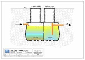 Deoliatore SLIDE II ORANGE trattamento acque piovane di dilavamento. Sezione modello.