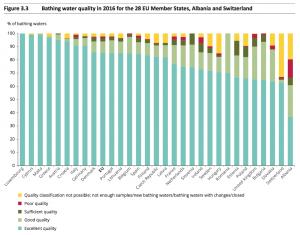 Qualità delle acque balneabili nel 28 stati membri del' Unione Europea, Albania e Svizzera