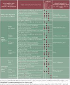 Tetti verdi: uno dei molteplici sistemi naturali per la salvaguardia dell'ambiente