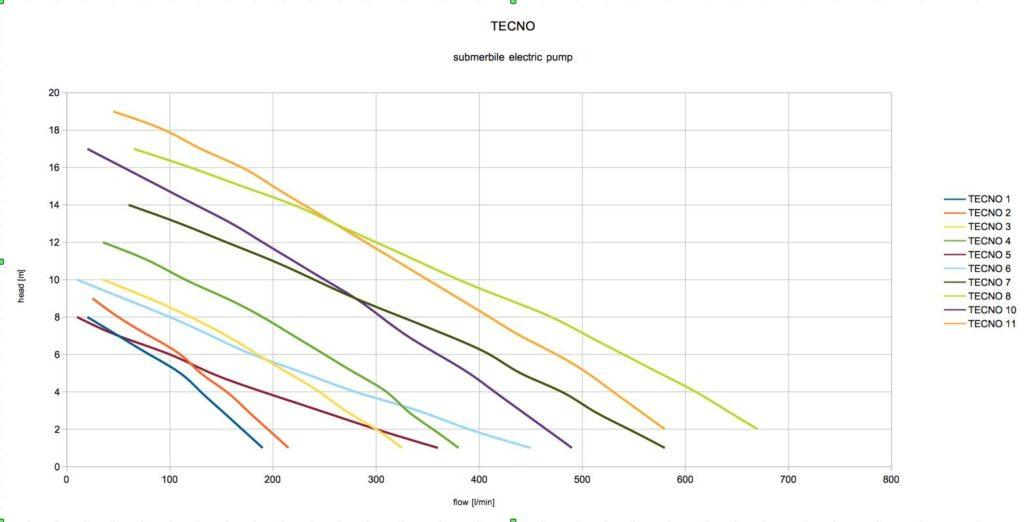 submersible pump TECNO curves range head flow